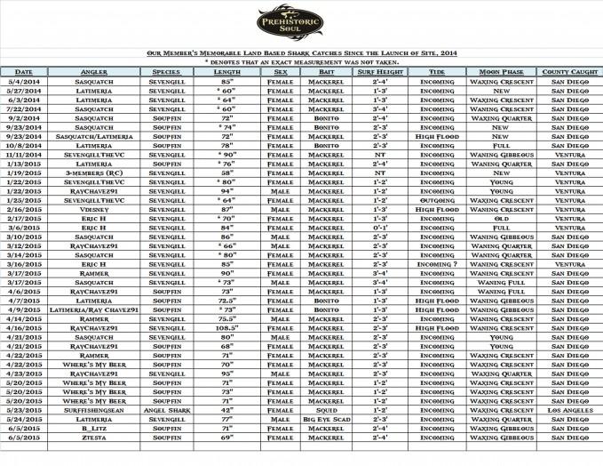 PS Shark List 6-11